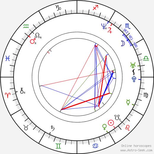 Victor Alfieri birth chart, Victor Alfieri astro natal horoscope, astrology
