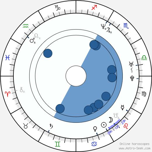 Zanjoe Marudo wikipedia, horoscope, astrology, instagram