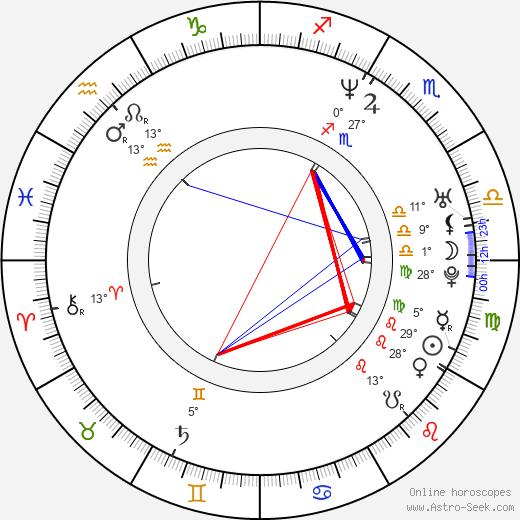 Aaron Douglas birth chart, biography, wikipedia 2019, 2020