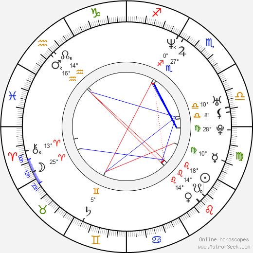 Alejandra Barros birth chart, biography, wikipedia 2019, 2020
