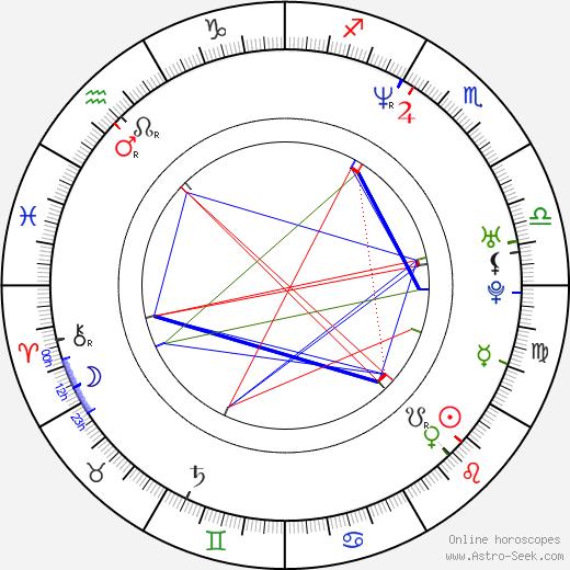 Alejandra Barros birth chart, Alejandra Barros astro natal horoscope, astrology