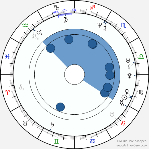 Alicia Villarreal wikipedia, horoscope, astrology, instagram