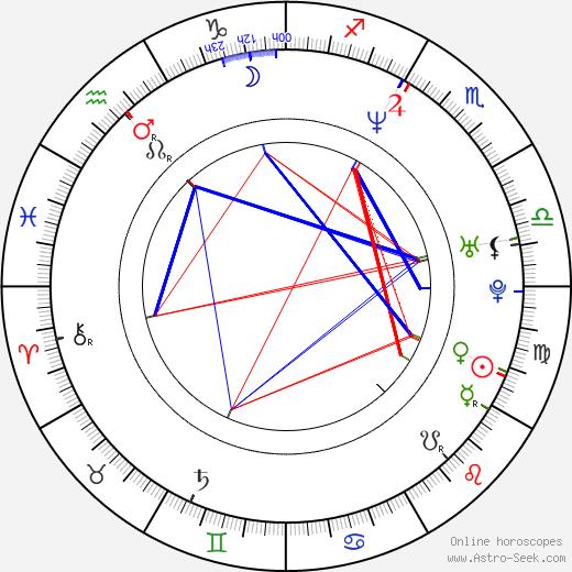 Alicia Villarreal birth chart, Alicia Villarreal astro natal horoscope, astrology