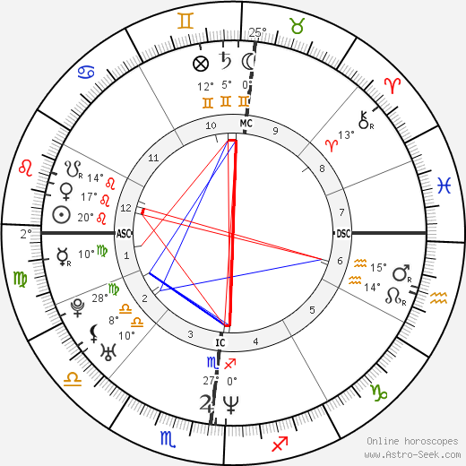 Andrea Peron birth chart, biography, wikipedia 2020, 2021