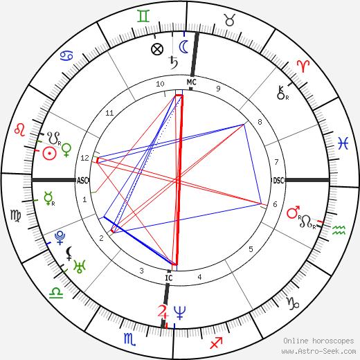 Andrea Peron birth chart, Andrea Peron astro natal horoscope, astrology