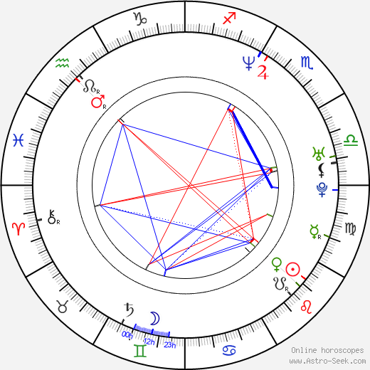 Anjum Anand tema natale, oroscopo, Anjum Anand oroscopi gratuiti, astrologia