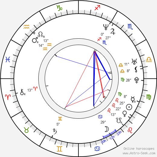 Brad Yoder birth chart, biography, wikipedia 2020, 2021