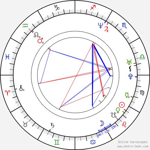 Brad Yoder birth chart, Brad Yoder astro natal horoscope, astrology