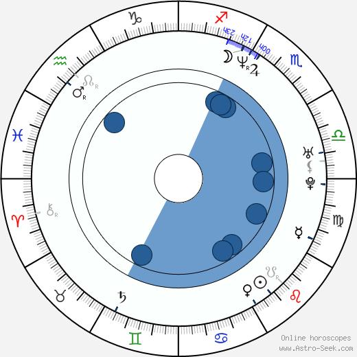 Brennan Swain wikipedia, horoscope, astrology, instagram