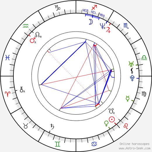 Carsten Myllerup astro natal birth chart, Carsten Myllerup horoscope, astrology