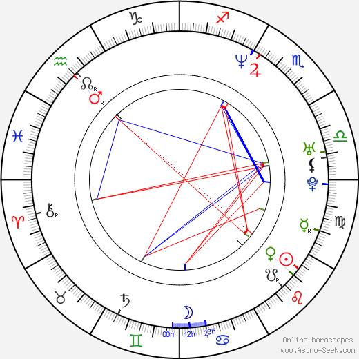 Clayton Simchick birth chart, Clayton Simchick astro natal horoscope, astrology