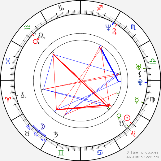 David Monahan astro natal birth chart, David Monahan horoscope, astrology