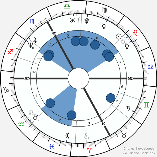 Davide Rebellin wikipedia, horoscope, astrology, instagram