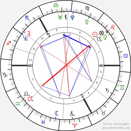 Davide Rebellin tema natale, oroscopo, Davide Rebellin oroscopi gratuiti, astrologia
