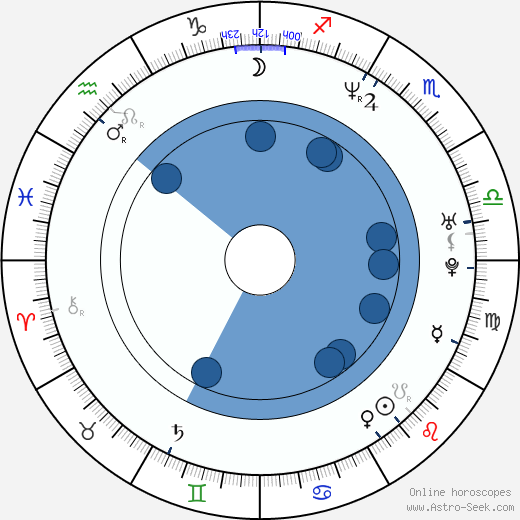 Deidre 'Spinderella' Roper wikipedia, horoscope, astrology, instagram