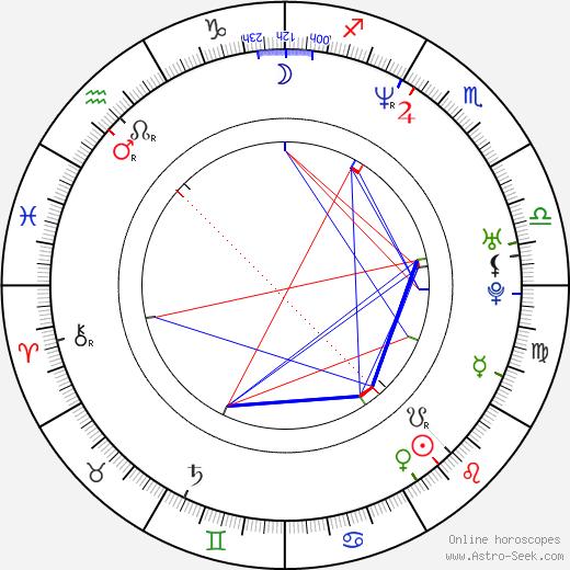 Deidre 'Spinderella' Roper birth chart, Deidre 'Spinderella' Roper astro natal horoscope, astrology