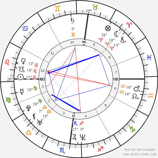 Djamel Bouras birth chart, biography, wikipedia 2019, 2020