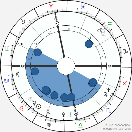 Ed Motta wikipedia, horoscope, astrology, instagram