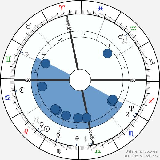 Ed Motta wikipedia, horoscope, astrology, instagram