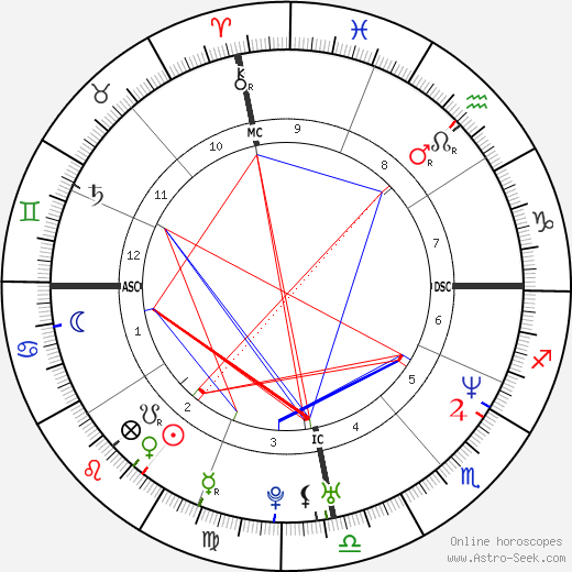 Ed Motta astro natal birth chart, Ed Motta horoscope, astrology