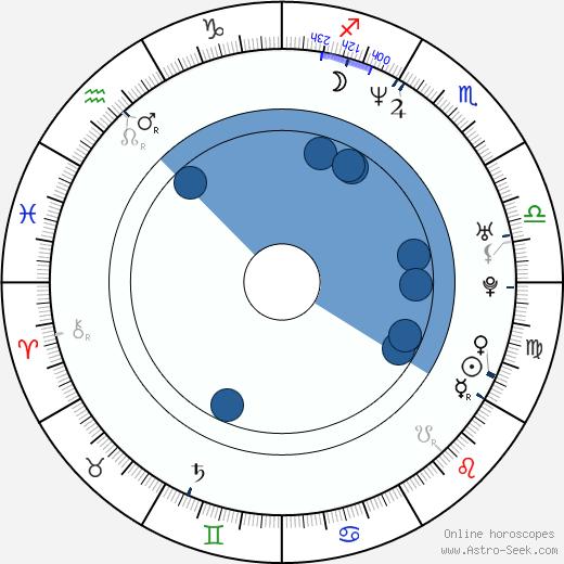 Elizabeth Logan wikipedia, horoscope, astrology, instagram