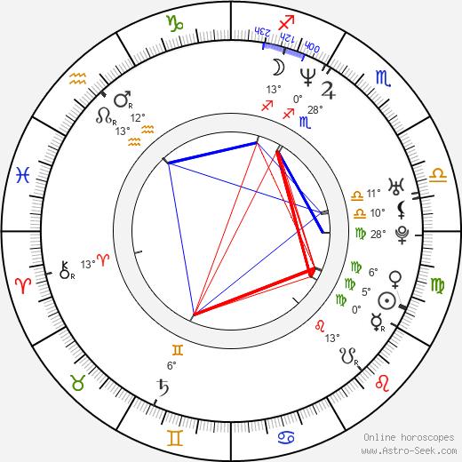 Elizabeth Logan birth chart, biography, wikipedia 2020, 2021