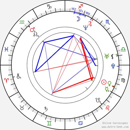 Elizabeth Logan birth chart, Elizabeth Logan astro natal horoscope, astrology