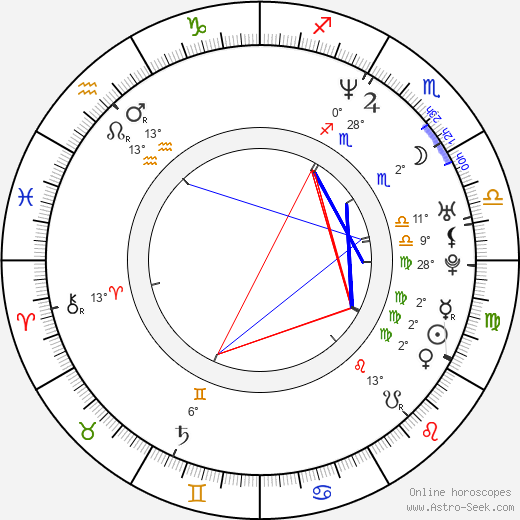 Gaynor Faye birth chart, biography, wikipedia 2019, 2020