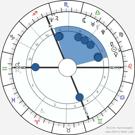 Gilberto Simoni wikipedia, horoscope, astrology, instagram