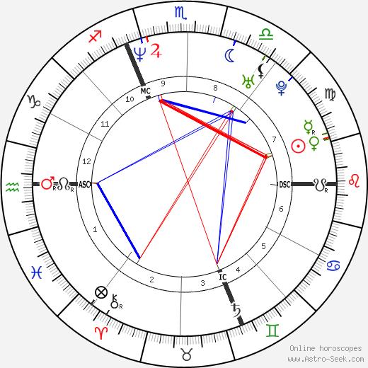 Джильберто Симони Gilberto Simoni день рождения гороскоп, Gilberto Simoni Натальная карта онлайн