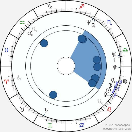 Greg Cromer wikipedia, horoscope, astrology, instagram