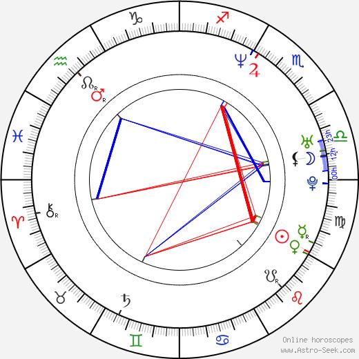 Jan Gogola Jr. astro natal birth chart, Jan Gogola Jr. horoscope, astrology