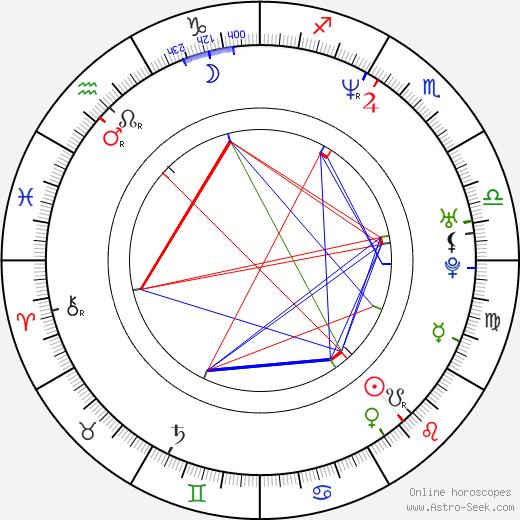 Jeff Gordon birth chart, Jeff Gordon astro natal horoscope, astrology