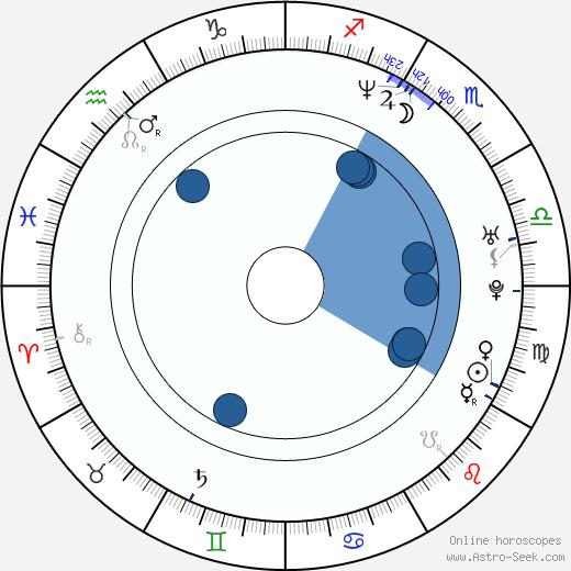 Joann Sfar wikipedia, horoscope, astrology, instagram