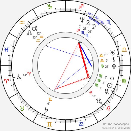 Joann Sfar birth chart, biography, wikipedia 2019, 2020