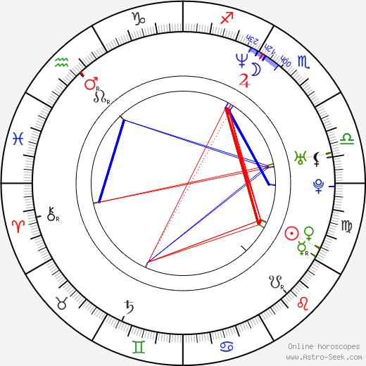 Joann Sfar birth chart, Joann Sfar astro natal horoscope, astrology