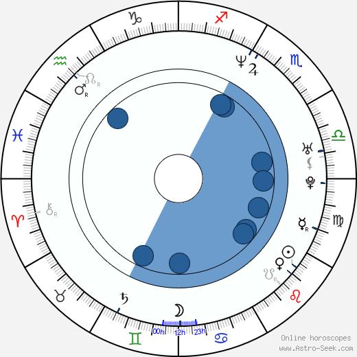John Friedmann wikipedia, horoscope, astrology, instagram