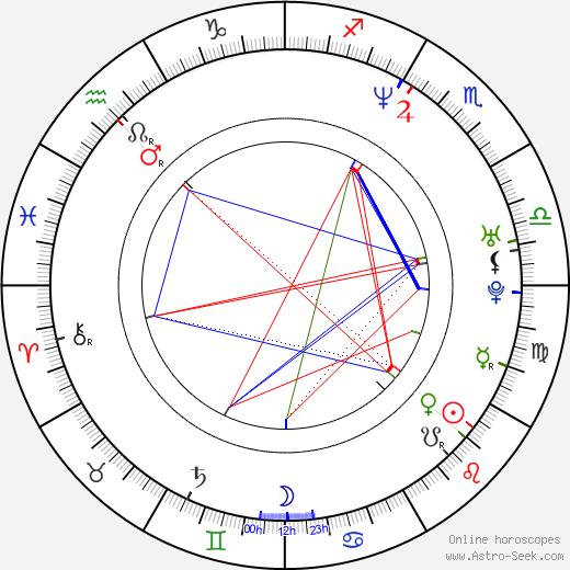 John Friedmann astro natal birth chart, John Friedmann horoscope, astrology