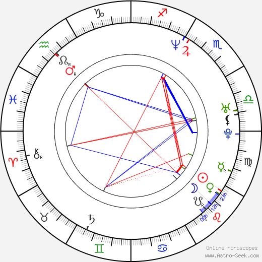 Jonathan Ke Quan birth chart, Jonathan Ke Quan astro natal horoscope, astrology
