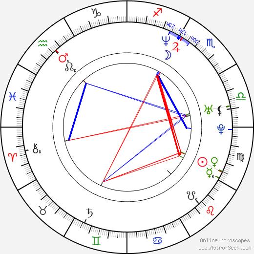 Jorge Reyes astro natal birth chart, Jorge Reyes horoscope, astrology