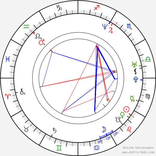 Justin Edgar birth chart, Justin Edgar astro natal horoscope, astrology