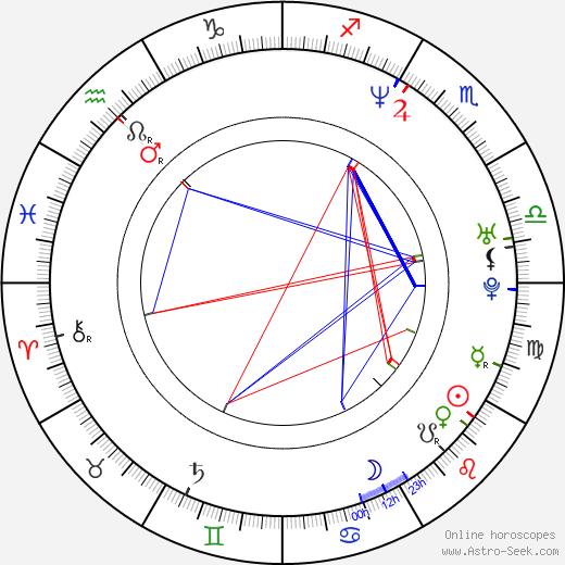 Kai Ivo Baulitz birth chart, Kai Ivo Baulitz astro natal horoscope, astrology