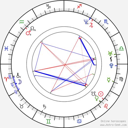 Kimberley Kates birth chart, Kimberley Kates astro natal horoscope, astrology