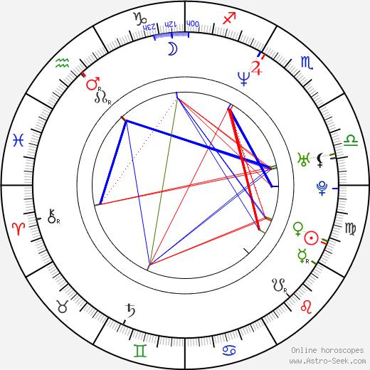 Kinga Preis astro natal birth chart, Kinga Preis horoscope, astrology