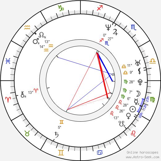 Kristi Angus birth chart, biography, wikipedia 2019, 2020