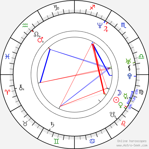 Kristi Angus astro natal birth chart, Kristi Angus horoscope, astrology