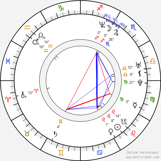 Kseniya Kutepova birth chart, biography, wikipedia 2019, 2020