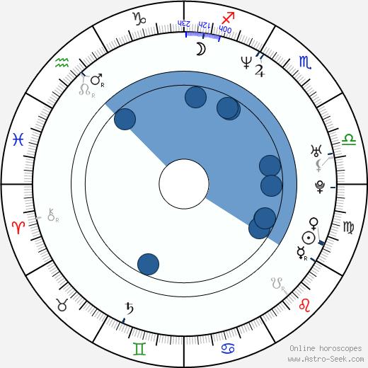 Lars Frederiksen wikipedia, horoscope, astrology, instagram