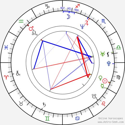 Lars Frederiksen astro natal birth chart, Lars Frederiksen horoscope, astrology