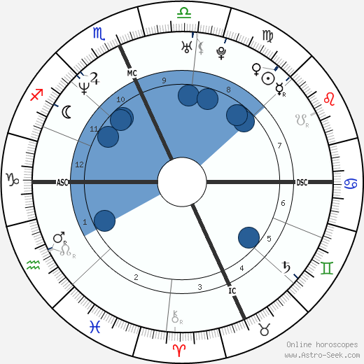 Martin Tankleff wikipedia, horoscope, astrology, instagram
